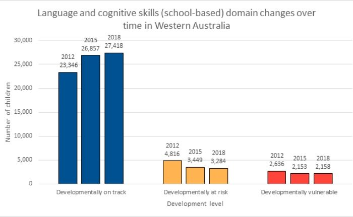 Language and cognitive skills in WA graph
